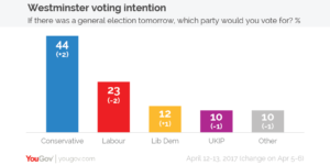 The latest YouGov opinion polls on voting intention.